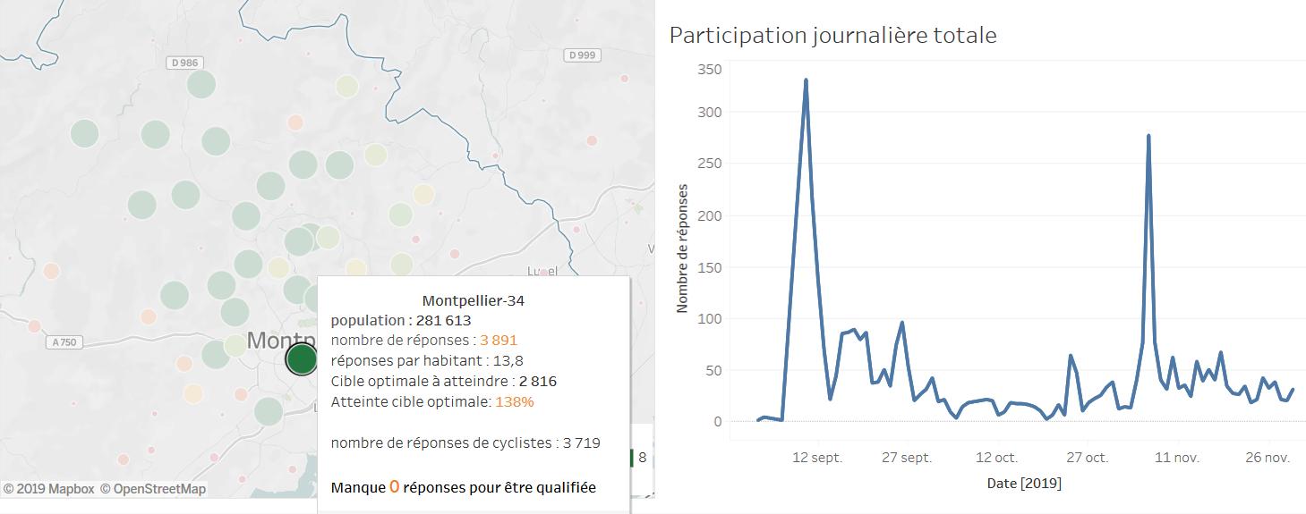 Baromètre des villes cyclables 2019 participation Montpellier